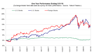 One Year Performance Ending 3/31/18. Source Yahoo! Finance