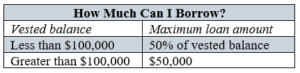 Image Showing 401k Loans and How Much Can Be Borrowed