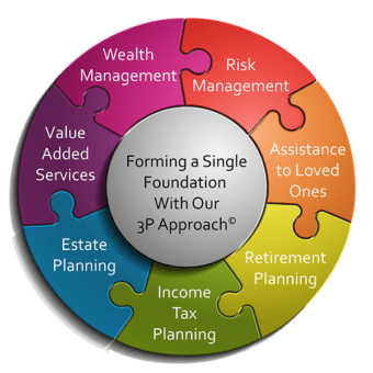 Specialized wealth management strategies and financial planning designed with your goals in mind