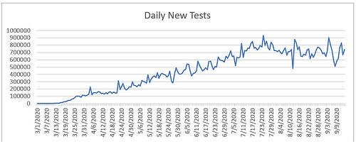 Daily testing rate.