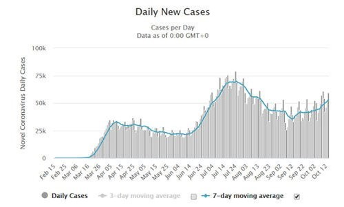 New Daily Cases