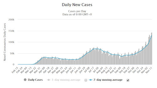 Market Rally Daily New Cases