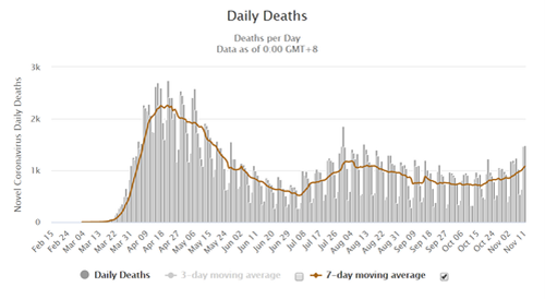 Market Rally Daily Deaths