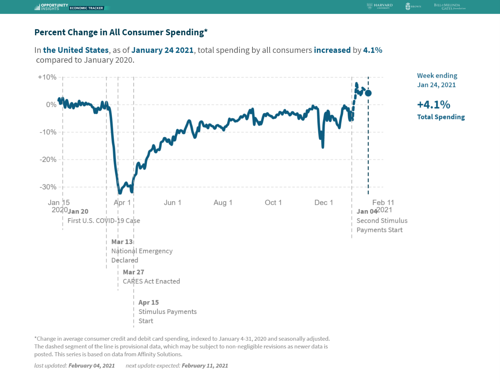 Markets Have High Hopes When it Comes to Consumer Spending