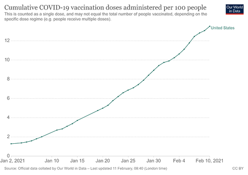 COVID-19 Vaccines to date